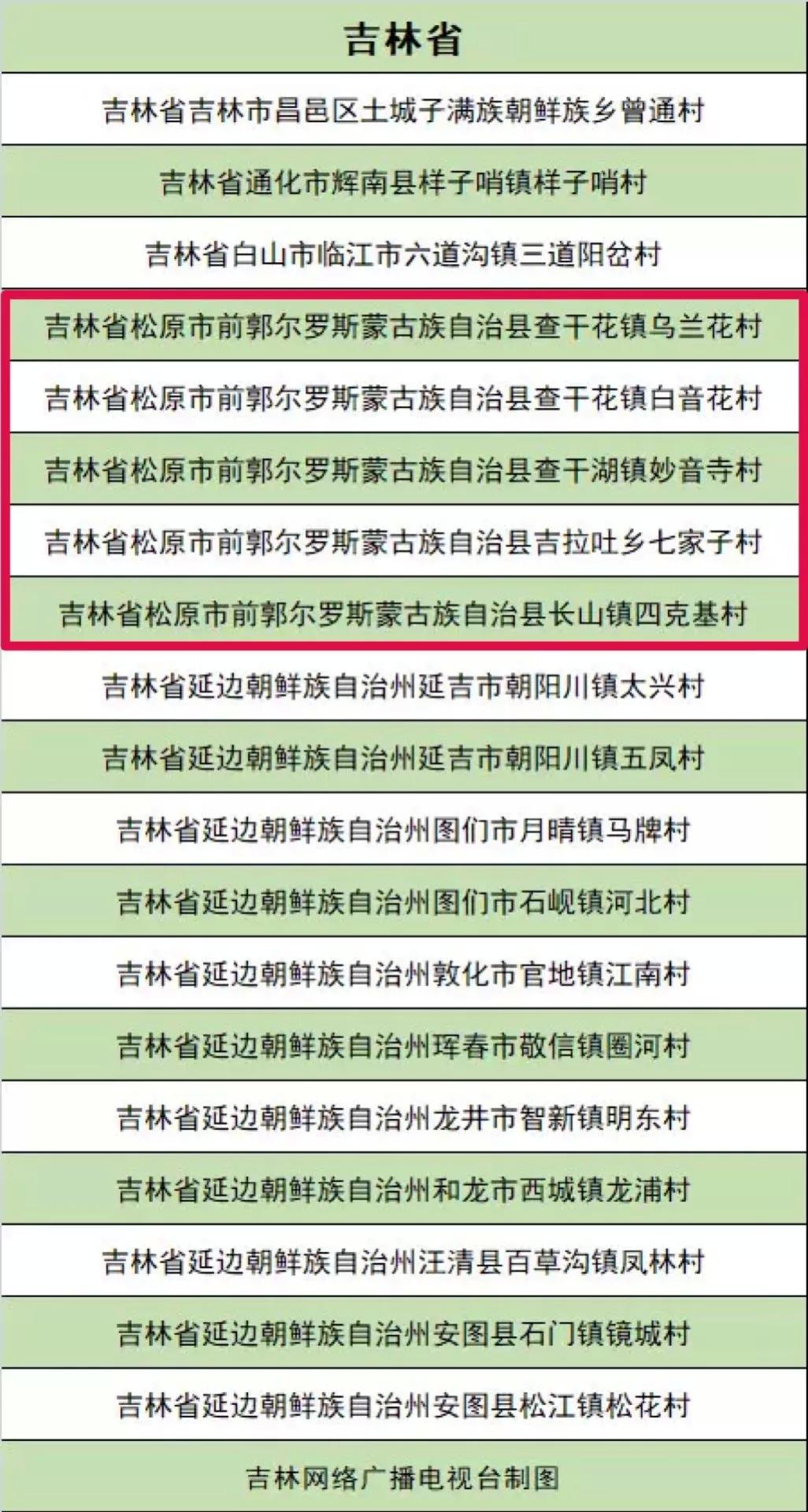 前郭县5个村入选中国少数民族特色村寨命名名单!