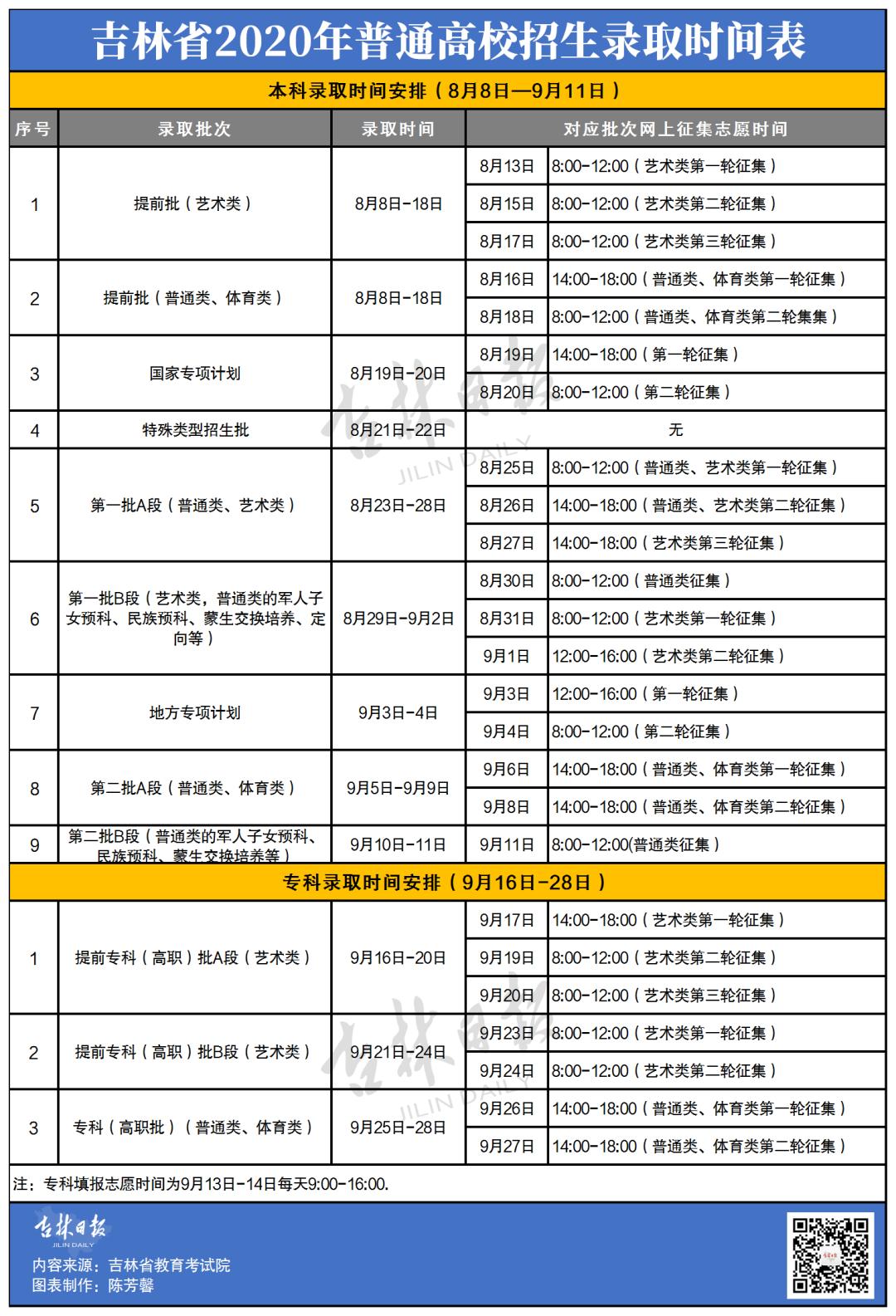 吉林省2020年普通高校招生录取时间表