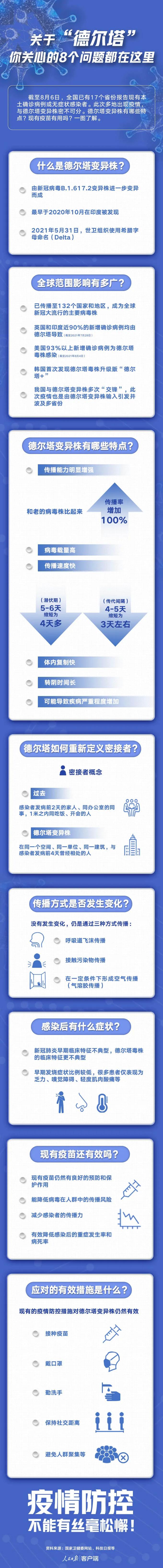 """【众志成城 防控疫情】关于""""德尔塔"""",你关心的8个问题都在这了!速看→"""